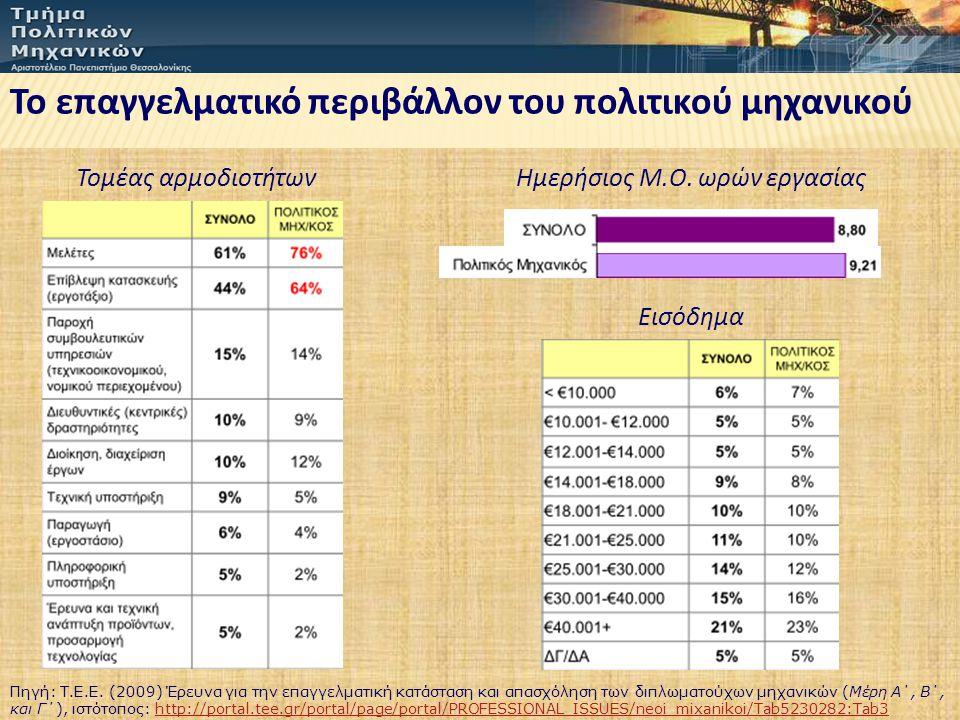 Το επαγγελματικό περιβάλλον του πολιτικού μηχανικού Ημερήσιος Μ.Ο. ωρών εργασίας Πηγή: Τ.Ε.Ε. (2009) Έρευνα για την επαγγελματική κατάσταση και απασχό