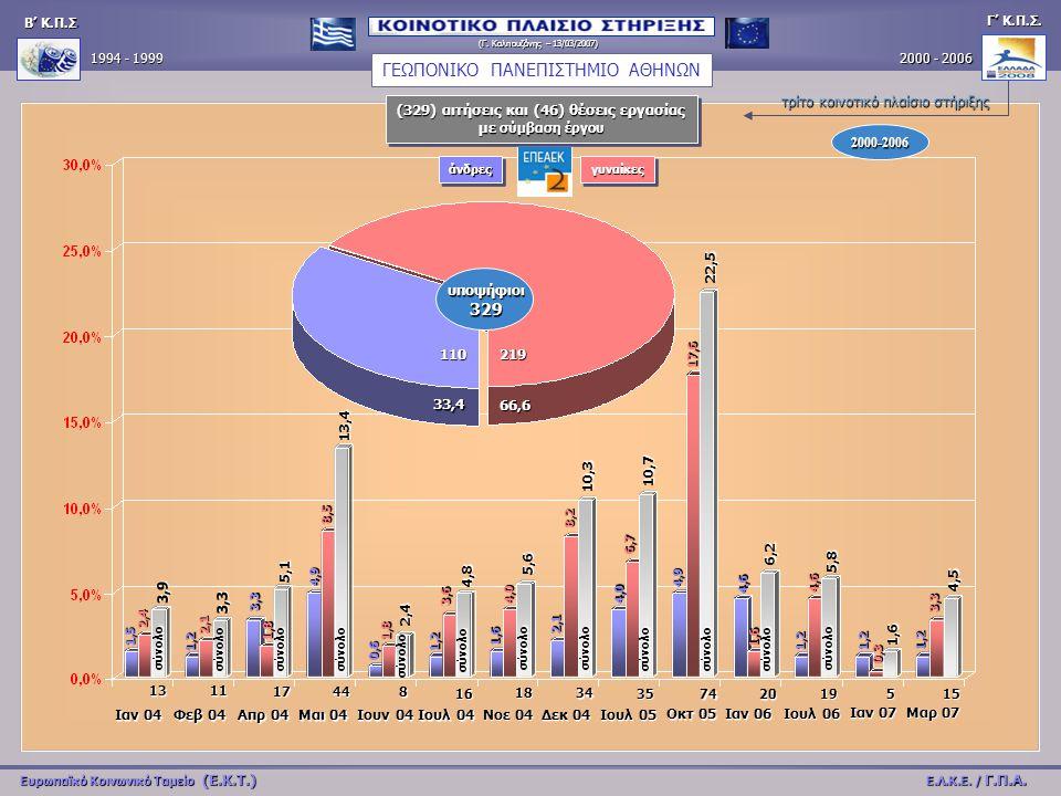 υποψήφιοι 329 33,4 66,6 110 219 Β' Κ.Π.Σ Β' Κ.Π.Σ.