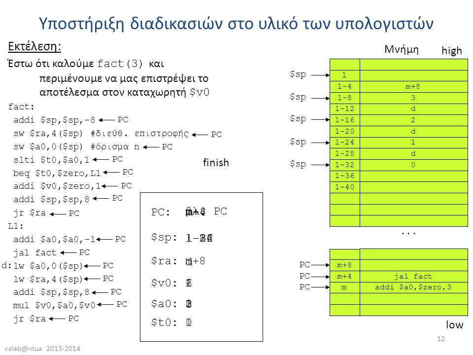 cslab@ntua 2013-2014 12 Υποστήριξη διαδικασιών στο υλικό των υπολογιστών Εκτέλεση: Έστω ότι καλούμε fact(3) και περιμένουμε να μας επιστρέψει το αποτέλεσμα στον καταχωρητή $v0 fact: addi $sp,$sp,-8 sw $ra,4($sp) #διεύθ.