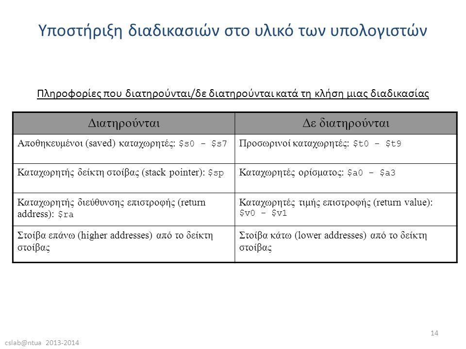 cslab@ntua 2013-2014 14 Πληροφορίες που διατηρούνται/δε διατηρούνται κατά τη κλήση μιας διαδικασίας Υποστήριξη διαδικασιών στο υλικό των υπολογιστών ΔιατηρούνταιΔε διατηρούνται Αποθηκευμένοι (saved) καταχωρητές: $s0 - $s7 Προσωρινοί καταχωρητές: $t0 - $t9 Καταχωρητής δείκτη στοίβας (stack pointer): $sp Καταχωρητές ορίσματος: $a0 - $a3 Καταχωρητής διεύθυνσης επιστροφής (return address): $ra Καταχωρητές τιμής επιστροφής (return value): $v0 - $v1 Στοίβα επάνω (higher addresses) από το δείκτη στοίβας Στοίβα κάτω (lower addresses) από το δείκτη στοίβας