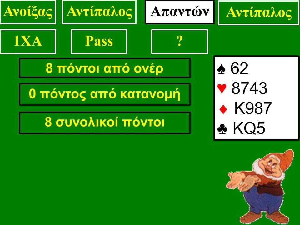 8 πόντοι από ονέρ 0 πόντος από κατανομή 8 συνολικοί πόντοι ♠ 62 ♥ 8743  Κ987 ♣ KQ5 ΑνοίξαςΑντίπαλοςΑπαντών Αντίπαλος 1XAPass
