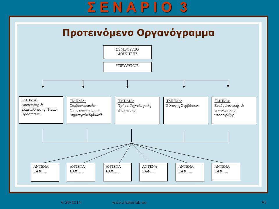 41 www.materlab.eu6/30/2014 Προτεινόμενο Οργανόγραμμα ΑΝΤΕΝΑ ΕΑΦ…..