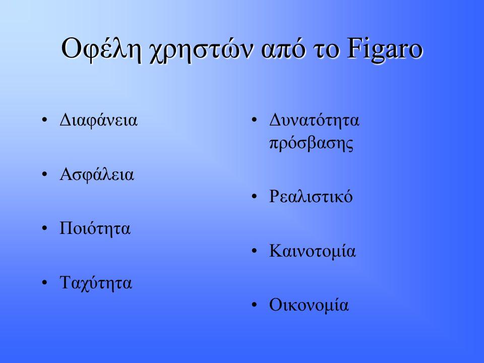 Οφέλη χρηστών από το Figaro •Διαφάνεια •Ασφάλεια •Ποιότητα •Ταχύτητα •Δυνατότητα πρόσβασης •Ρεαλιστικό •Καινοτομία •Οικονομία