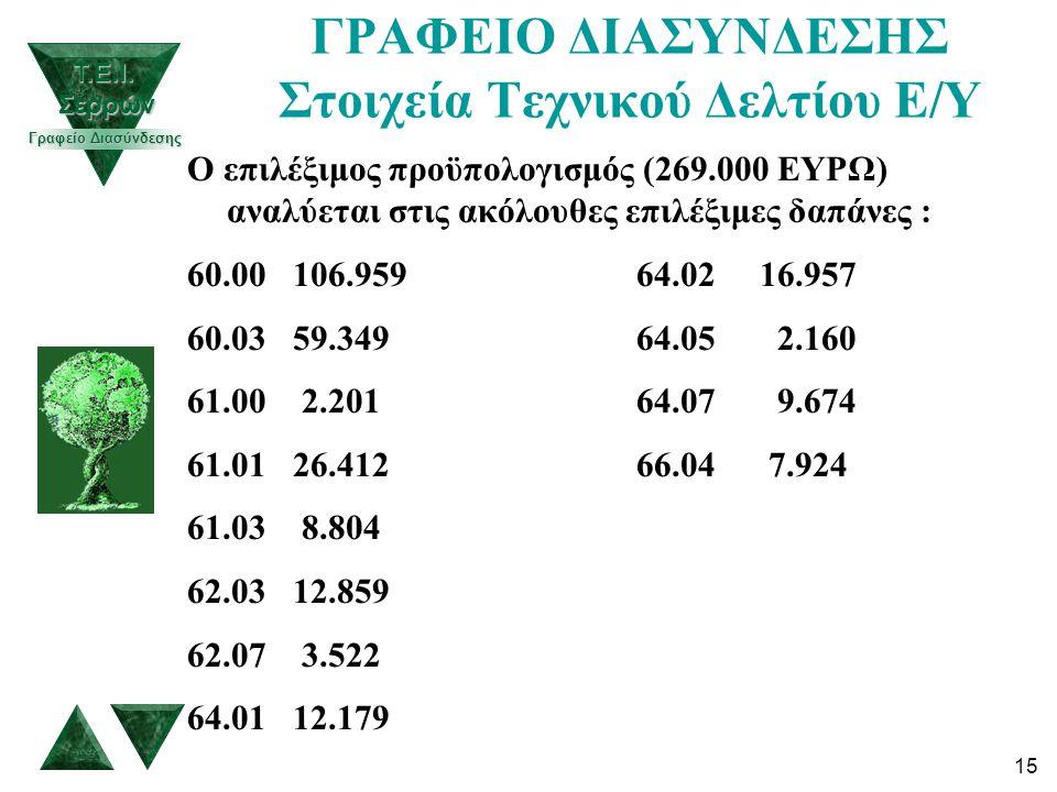15 ΓΡΑΦΕΙΟ ΔΙΑΣΥΝΔΕΣΗΣ Στοιχεία Τεχνικού Δελτίου Ε/Υ Ο επιλέξιμος προϋπολογισμός (269.000 ΕΥΡΩ) αναλύεται στις ακόλουθες επιλέξιμες δαπάνες : 60.00 106.959 64.02 16.957 60.03 59.349 64.05 2.160 61.00 2.201 64.07 9.674 61.01 26.412 66.04 7.924 61.03 8.804 62.03 12.859 62.07 3.522 64.01 12.179 Τ.Ε.Ι.
