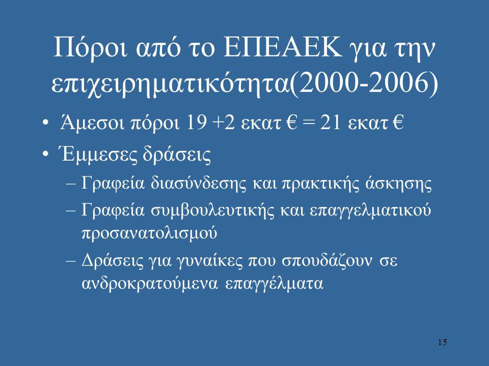 15 Πόροι από το ΕΠΕΑΕΚ για την επιχειρηματικότητα(2000-2006) •Άμεσοι πόροι 19 +2 εκατ € = 21 εκατ € •Έμμεσες δράσεις –Γραφεία διασύνδεσης και πρακτικής άσκησης –Γραφεία συμβουλευτικής και επαγγελματικού προσανατολισμού –Δράσεις για γυναίκες που σπουδάζουν σε ανδροκρατούμενα επαγγέλματα