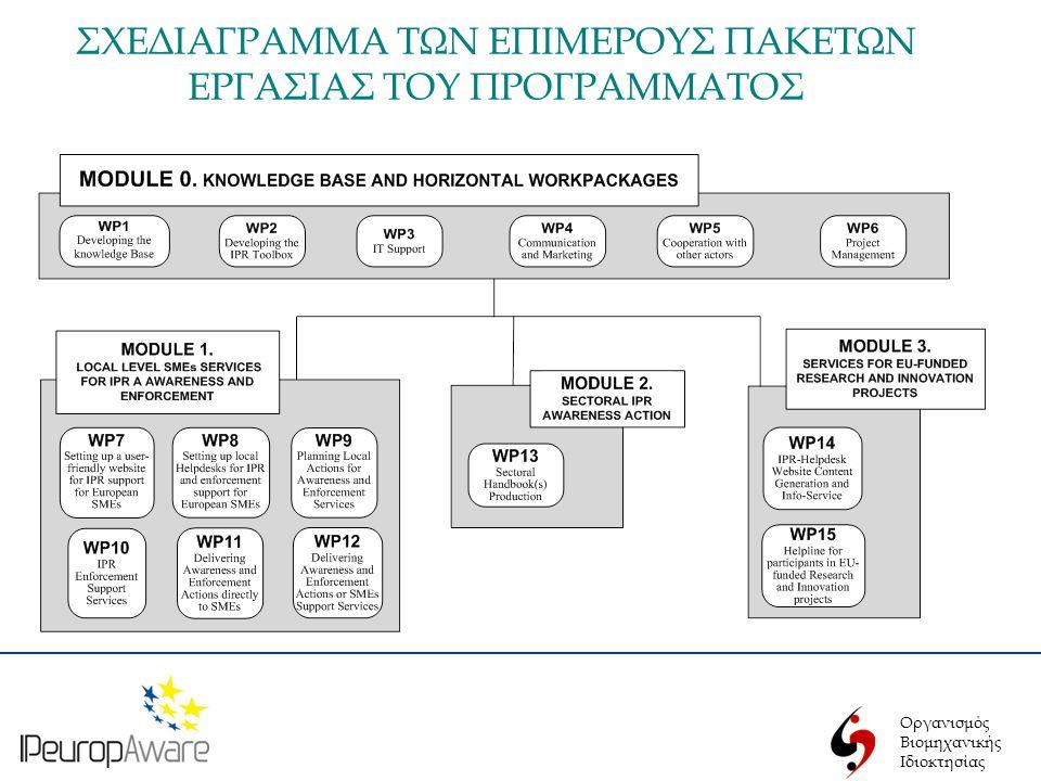 Οργανισμός Βιομηχανικής Ιδιοκτησίας ΜΕΣΑ ΕΠΙΤΕΥΞΗΣ ΤΟΥ ΣΚΟΠΟΥ ΤΟΥ ΠΡΟΓΡΑΜΜΑΤΟΣ • περαιτέρω ανάπτυξη της διαδικτυακής πύλης Innovaccess • δημιουργία τοπικών σημείων βοήθειας (Local Helpdesk) για τις ΜΜΕ και τους συμβούλους τους για υποστήριξη σε θέματα ΔΙ (πχ ανάπτυξη της Υπηρεσίας μιας Στάσης του ΟΒΙ) • δημιουργία εντύπου οδηγού για θέματα ΔΙ γενικά αλλά και ειδικά για τους τομείς της κλωστοϋφαντουργίας/ένδυσης, δέρματος, υπόδησης και επίπλου