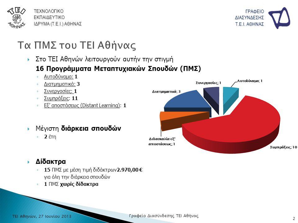 ΤΕΧΝΟΛΟΓΙΚΟΕΚΠΑΙΔΕΥΤΙΚΟ ΙΔΡΥΜΑ (Τ.Ε.Ι.) ΑΘΗΝΑΣ ΓΡΑΦΕΙΟΔΙΑΣΥΝΔΕΣΗΣ Τ.Ε.Ι. ΑΘΗΝΑΣ  Στο ΤΕΙ Αθηνών λειτουργούν αυτήν την στιγμή 16 Προγράμματα Μεταπτυχι