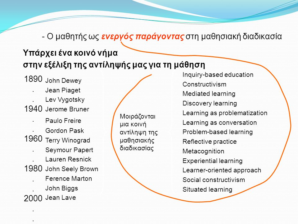 John Dewey Jean Piaget Lev Vygotsky Jerome Bruner Paulo Freire Gordon Pask Terry Winograd Seymour Papert Lauren Resnick John Seely Brown Ference Marton John Biggs Jean Lave Inquiry-based education Constructivism Mediated learning Discovery learning Learning as problematization Learning as conversation Problem-based learning Reflective practice Metacognition Experiential learning Learner-oriented approach Social constructivism Situated learning Μοιράζονται μια κοινή αντίληψη της μαθησιακής διαδικασίας Υπάρχει ένα κοινό νήμα 1890.