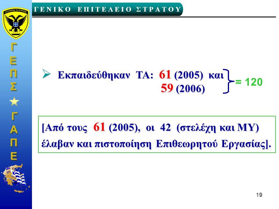 Γ Γ Γ Ε Ν Ι Κ Ο Ε Π Ι Τ Ε Λ Ε Ι Ο Σ Τ Ρ Α Τ Ο Υ Α Α Π Π Ε Ε Γ Γ Ε Ε Σ Σ Π Π 19  Εκπαιδεύθηκαν TA: 61 (2005) και 59 (2006) 59 (2006) [Από τους 61 (200