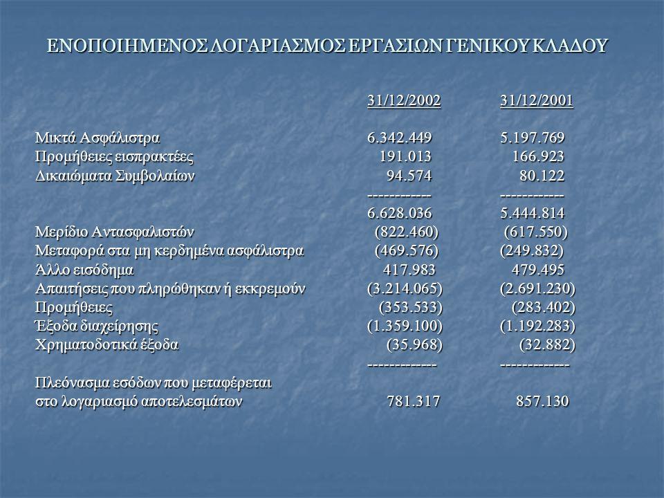 ΕΝΟΠΟΙΗΜΕΝΟΣ ΛΟΓΑΡΙΑΣΜΟΣ ΕΡΓΑΣΙΩΝ ΓΕΝΙΚΟΥ ΚΛΑΔΟΥ 31/12/200231/12/2001 Μικτά Ασφάλιστρα6.342.4495.197.769 Προμήθειες εισπρακτέες 191.013 166.923 Δικαιώματα Συμβολαίων 94.574 80.122 ------------------------ 6.628.0365.444.814 Μερίδιο Αντασφαλιστών (822.460) (617.550) Μεταφορά στα μη κερδημένα ασφάλιστρα (469.576) (249.832) Άλλο εισόδημα 417.983 479.495 Απαιτήσεις που πληρώθηκαν ή εκκρεμούν(3.214.065)(2.691.230) Προμήθειες (353.533) (283.402) Έξοδα διαχείρησης(1.359.100)(1.192.283) Χρηματοδοτικά έξοδα (35.968) (32.882) -------------------------- Πλεόνασμα εσόδων που μεταφέρεται στο λογαριασμό αποτελεσμάτων 781.317 857.130