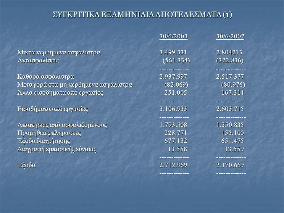 ΣΥΓΚΡΙΤΙΚΑ ΕΞΑΜΗΝΙΑΙΑ ΑΠΟΤΕΛΕΣΜΑΤΑ (1) 30/6/200330/6/2002 Μικτά κερδημένα ασφάλιστρα3.499.3312.804213 Αντασφαλίσεις (561.334) (322.836) -------------------------- Καθαρά ασφάλιστρα2.937.9972.517.377 Μεταφορά στα μη κερδημένα ασφάλιστρα (82.069) (80.976) Άλλα εισοδήματα από εργασίες 251.005 167.314 -------------------------- Εισοδήματα από εργασίες3.106.9332.603.715 -------------------------- Απαιτήσεις από ασφαλιζομένους1.793.5081.350.835 Προμήθειες πληρωτέες 228.771 155.100 Έξοδα διαχείρησης 677.132 651.475 Διαγραφή εμπορικής εύνοιας 13.558 13.559 -------------------------- Έξοδα2.712.9692.170.669 --------------------------