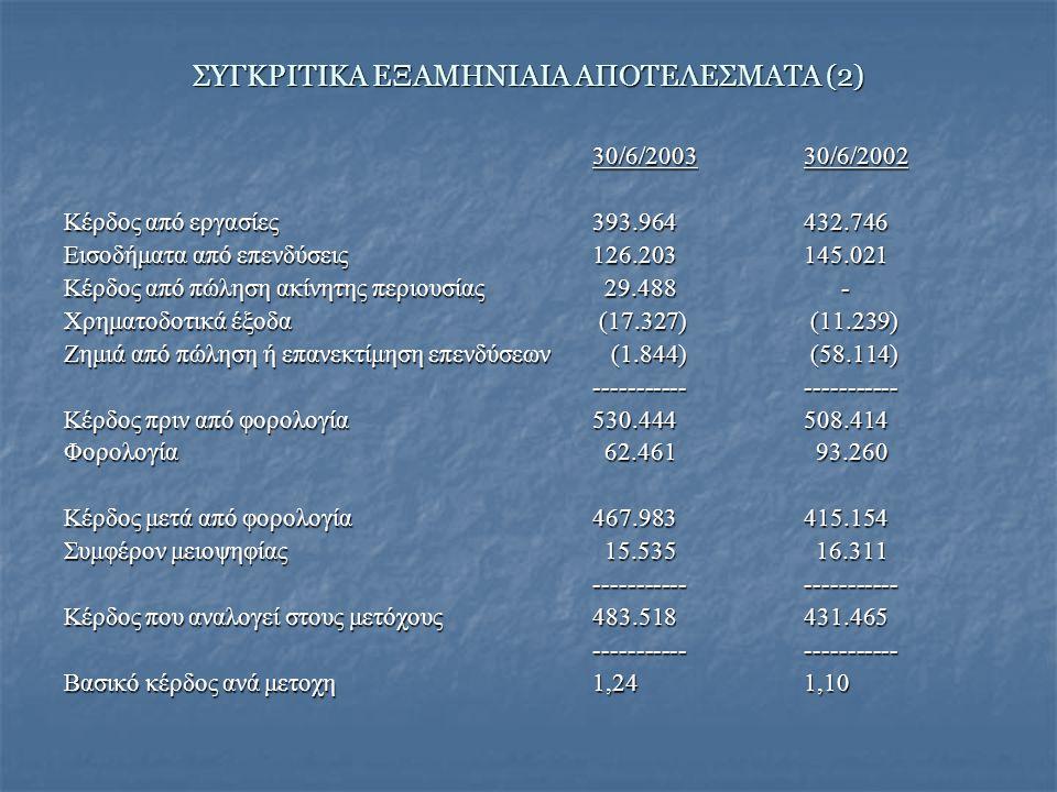 ΣΥΓΚΡΙΤΙΚΑ ΕΞΑΜΗΝΙΑΙΑ ΑΠΟΤΕΛΕΣΜΑΤΑ (2) 30/6/200330/6/2002 Κέρδος από εργασίες393.964432.746 Εισοδήματα από επενδύσεις126.203145.021 Κέρδος από πώληση ακίνητης περιουσίας 29.488 - Χρηματοδοτικά έξοδα (17.327) (11.239) Ζημιά από πώληση ή επανεκτίμηση επενδύσεων (1.844) (58.114) ---------------------- Κέρδος πριν από φορολογία530.444508.414 Φορολογία 62.461 93.260 Κέρδος μετά από φορολογία467.983415.154 Συμφέρον μειοψηφίας 15.535 16.311 ---------------------- Κέρδος που αναλογεί στους μετόχους483.518431.465 ---------------------- Βασικό κέρδος ανά μετοχη1,241,10