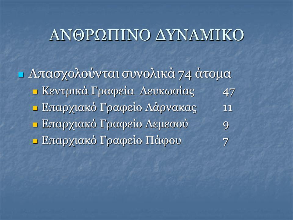 ΑΝΘΡΩΠΙΝΟ ΔΥΝΑΜΙΚΟ  Απασχολούνται συνολικά 74 άτομα  Κεντρικά Γραφεία Λευκωσίας 47  Επαρχιακό Γραφείο Λάρνακας 11  Επαρχιακό Γραφείο Λεμεσού 9  Επαρχιακό Γραφείο Πάφου 7