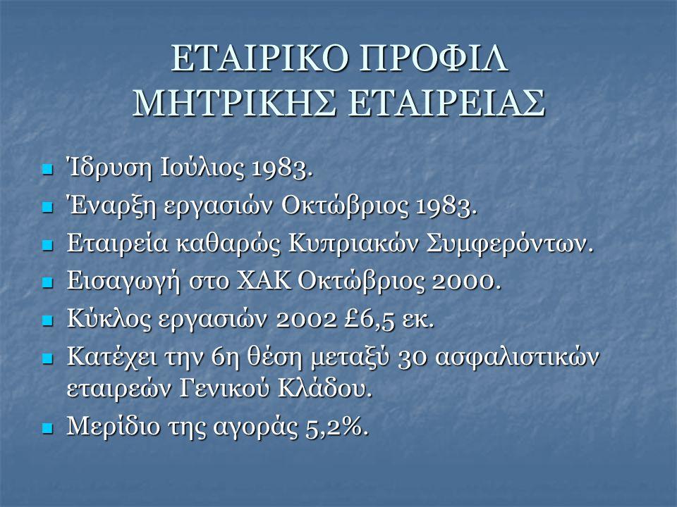 ΕΤΑΙΡΙΚΟ ΠΡΟΦΙΛ ΜΗΤΡΙΚΗΣ ΕΤΑΙΡΕΙΑΣ  Ίδρυση Ιούλιος 1983.
