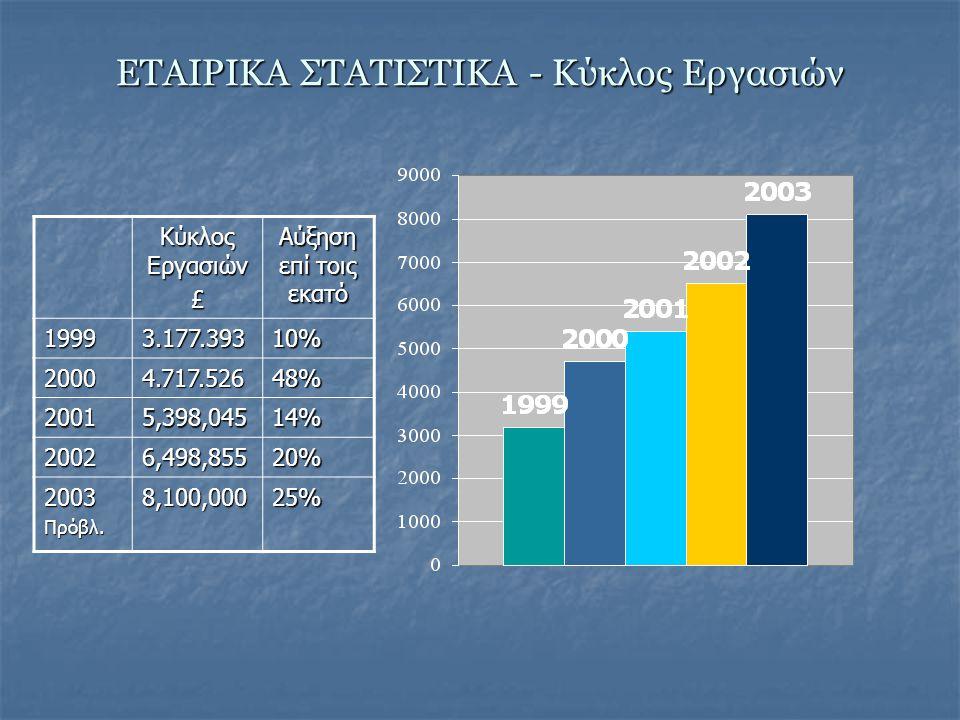 ΕΤΑΙΡΙΚΑ ΣΤΑΤΙΣΤΙΚΑ - Kύκλος Εργασιών Κύκλος Εργασιών £ Αύξηση επί τοις εκατό 1999 3.177.393 10% 2000 4.717.526 48% 20015,398,04514% 20026,498,85520% 2003 Πρόβλ.