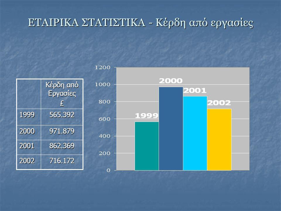 ΕΣΟΔΑ ΚΑΤΑ ΚΛΑΔΟ ΕΤΟΣ 2002 ΚλάδοςΑσφάλιστραΚέρδος Ποσοστό Απαιτήσεων Οχημάτων 3.467.477 527.169 58% Πυρός 711.929 159.336 30% Ατυχημάτων/ Ιατρ.