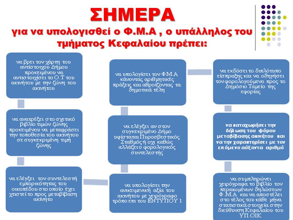 ΣΗΜΕΡΑ για να υπολογισθεί ο Φ.Μ.Α, ο υπάλληλος του τμήματος Κεφαλαίου πρέπει: Geography-Tax Information System7