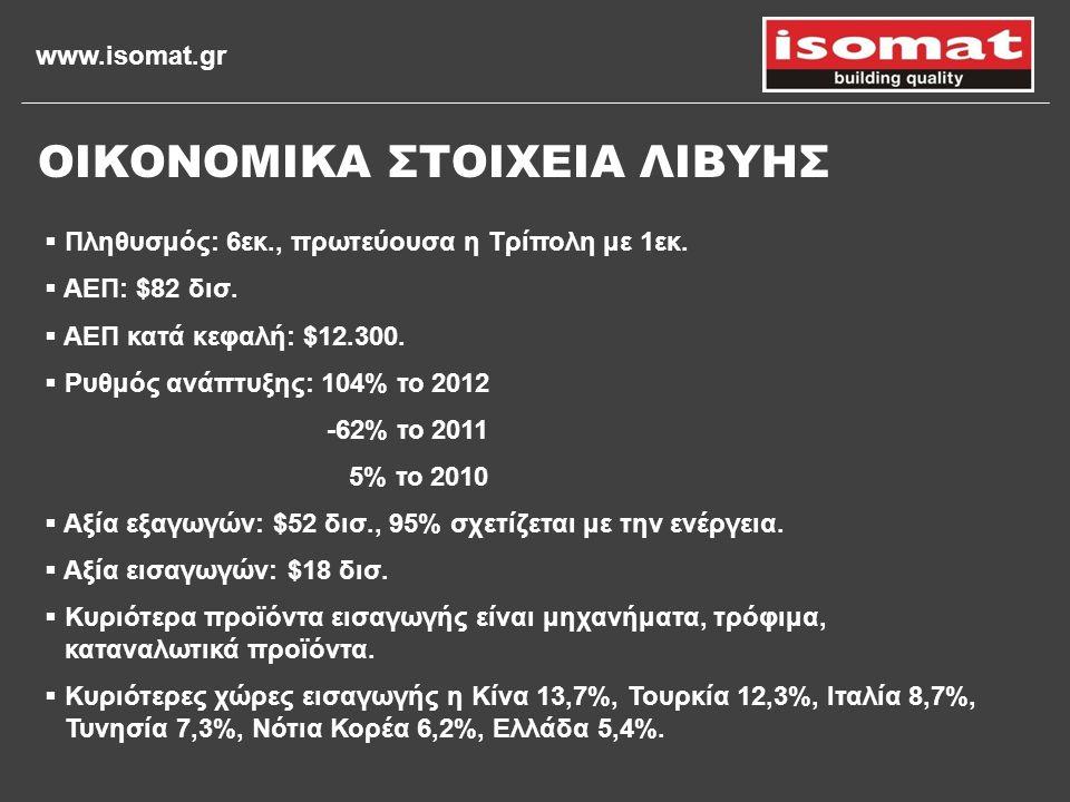 www.isomat.gr ΟΙΚΟΝΟΜΙΚΑ ΣΤΟΙΧΕΙΑ ΛΙΒΥΗΣ  Πληθυσμός: 6εκ., πρωτεύουσα η Τρίπολη με 1εκ.  ΑΕΠ: $82 δισ.  ΑΕΠ κατά κεφαλή: $12.300.  Ρυθμός ανάπτυξη