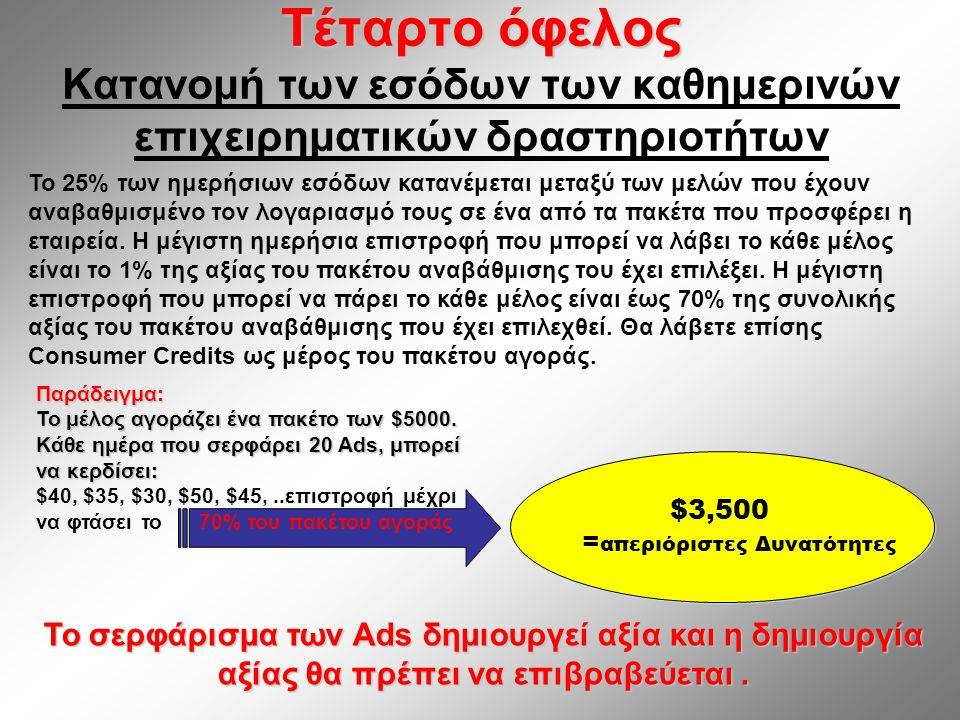 Τέταρτο όφελος Τέταρτο όφελος Κατανομή των εσόδων των καθημερινών επιχειρηματικών δραστηριοτήτων $3,500 = απεριόριστες Δυνατότητες $3,500 = απεριόριστες Δυνατότητες Το 25% των ημερήσιων εσόδων κατανέμεται μεταξύ των μελών που έχουν αναβαθμισμένο τον λογαριασμό τους σε ένα από τα πακέτα που προσφέρει η εταιρεία.