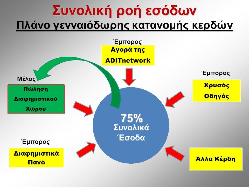 Συνολική ροή εσόδων Συνολική ροή εσόδων Πλάνο γενναιόδωρης κατανομής κερδών Πώληση Διαφημιστικού Χώρου Χρυσός Οδηγός Αγορά της ADITnetwork Διαφημιστικά Πανό Άλλα Κέρδη75% Συνολικά Έσοδα Έμπορος Μέλος