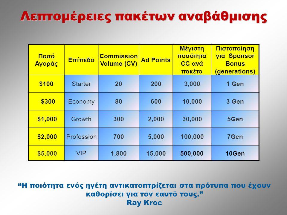 Λεπτομέρειες πακέτων αναβάθμισης Ποσό Αγοράς Επίπεδο Commission Volume (CV) Ad Points Μέγιστη ποσότητα CC ανά πακέτο Πιστοποίηση για Sponsor Bonus (generations) $100 Starter 202003,0001 Gen $300 Economy 8060010,0003 Gen $1,000 Growth 3002,00030,0005Gen $2,000 Profession 7005,000100,0007Gen $5,000 VIP 1,80015,000500,00010Gen Η ποιότητα ενός ηγέτη αντικατοπτρίζεται στα πρότυπα που έχουν καθορίσει για τον εαυτό τους. Ray Kroc