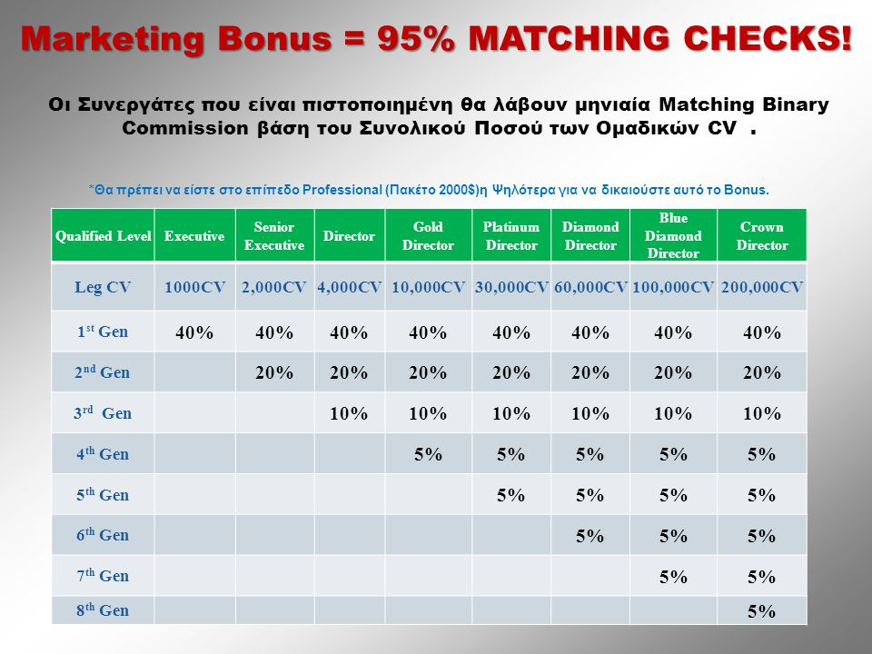 Marketing Bonus = 95% MATCHING CHECKS.