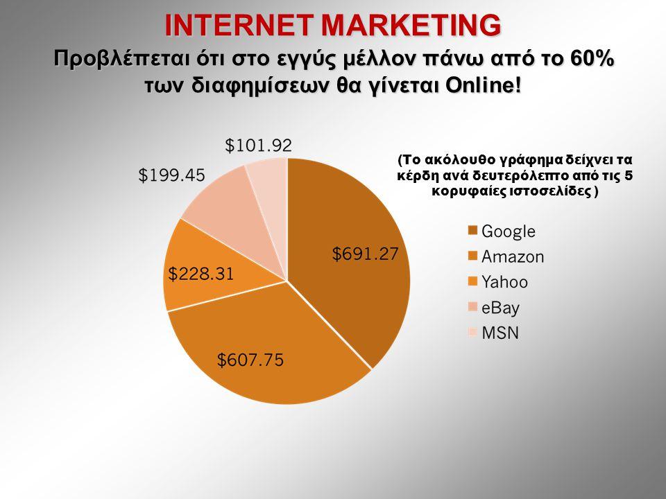 INTERNET MARKETING Προβλέπεται ότι στο εγγύς μέλλον πάνω από το 60% των διαφημίσεων θα γίνεται Online.
