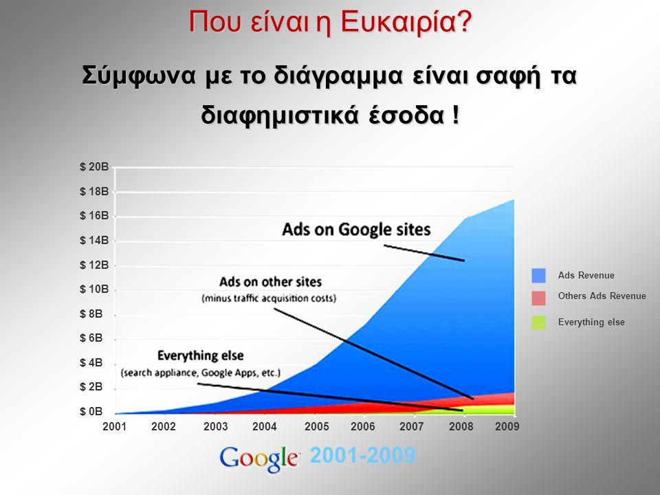 Που είναι η Ευκαιρία. Σύμφωνα με το διάγραμμα είναι σαφή τα διαφημιστικά έσοδα .