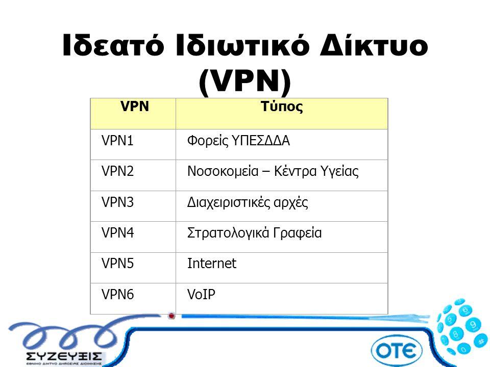 Ιδεατό Ιδιωτικό Δίκτυο (VPN) VPNΤύπος VPN1Φορείς ΥΠΕΣΔΔΑ VPN2Νοσοκομεία – Κέντρα Υγείας VPN3Διαχειριστικές αρχές VPN4Στρατολογικά Γραφεία VPN5Internet