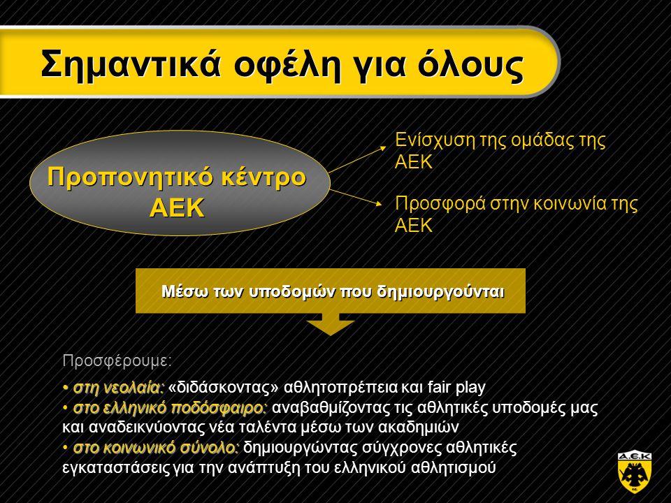 Σημαντικά οφέλη για όλους Προπονητικό κέντρο ΑΕΚ Ενίσχυση της ομάδας της ΑΕΚ Προσφορά στην κοινωνία της ΑΕΚ Προσφέρουμε: • στη νεολαία: • στη νεολαία: