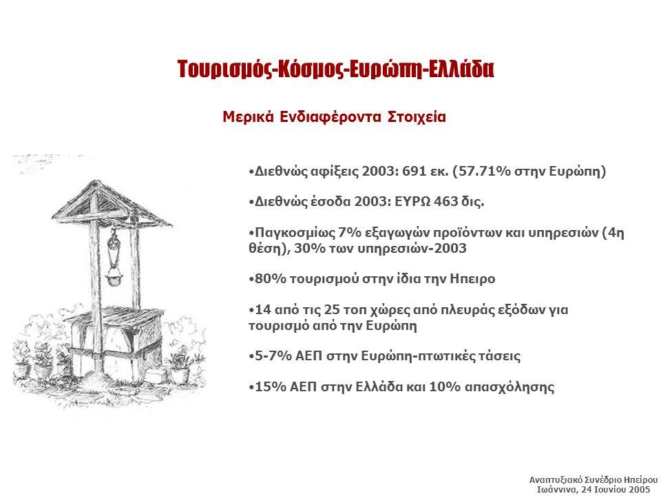 Τουρισμός-Κόσμος-Ευρώπη-Ελλάδα •Διεθνώς αφίξεις 2003: 691 εκ.
