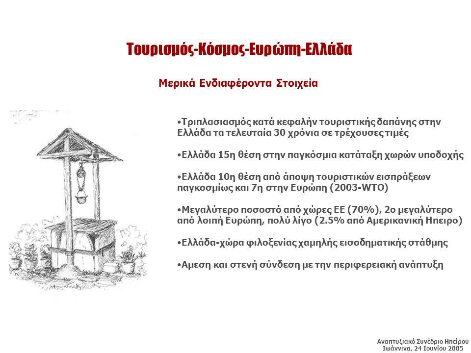 Τουρισμός-Κόσμος-Ευρώπη-Ελλάδα •Τριπλασιασμός κατά κεφαλήν τουριστικής δαπάνης στην Ελλάδα τα τελευταία 30 χρόνια σε τρέχουσες τιμές •Ελλάδα 15η θέση στην παγκόσμια κατάταξη χωρών υποδοχής •Ελλάδα 10η θέση από άποψη τουριστικών εισπράξεων παγκοσμίως και 7η στην Ευρώπη (2003-WTO) •Μεγαλύτερο ποσοστό από χώρες ΕΕ (70%), 2ο μεγαλύτερο από λοιπή Ευρώπη, πολύ λίγο (2.5% από Αμερικανική Ηπειρο) •Ελλάδα-χώρα φιλοξενίας χαμηλής εισοδηματικής στάθμης •Αμεση και στενή σύνδεση με την περιφερειακή ανάπτυξη Μερικά Ενδιαφέροντα Στοιχεία Αναπτυξιακό Συνέδριο Ηπείρου Ιωάννινα, 24 Ιουνίου 2005