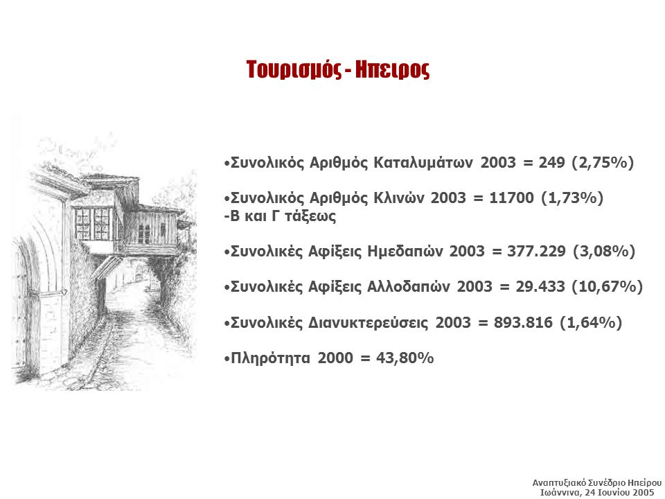 Τουρισμός - Ηπειρος •Συνολικός Αριθμός Καταλυμάτων 2003 = 249 (2,75%) •Συνολικός Αριθμός Κλινών 2003 = 11700 (1,73%) -Β και Γ τάξεως •Συνολικές Αφίξεις Ημεδαπών 2003 = 377.229 (3,08%) •Συνολικές Αφίξεις Αλλοδαπών 2003 = 29.433 (10,67%) •Συνολικές Διανυκτερεύσεις 2003 = 893.816 (1,64%) •Πληρότητα 2000 = 43,80% Αναπτυξιακό Συνέδριο Ηπείρου Ιωάννινα, 24 Ιουνίου 2005