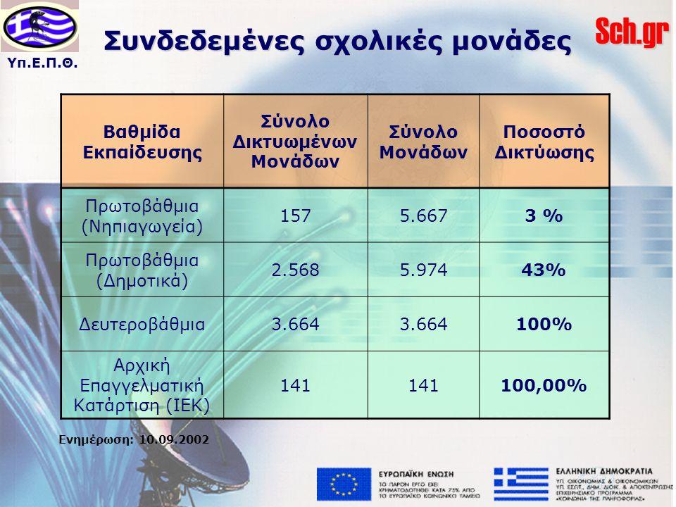 Υπ.Ε.Π.Θ.Sch.gr Συνδεδεμένες σχολικές μονάδες Βαθμίδα Εκπαίδευσης Σύνολο Δικτυωμένων Μονάδων Σύνολο Μονάδων Ποσοστό Δικτύωσης Πρωτοβάθμια (Νηπιαγωγεία) 1575.6673 % Πρωτοβάθμια (Δημοτικά) 2.5685.97443% Δευτεροβάθμια3.664 100% Αρχική Επαγγελματική Κατάρτιση (ΙΕΚ) 141 100,00% Ενημέρωση: 10.09.2002