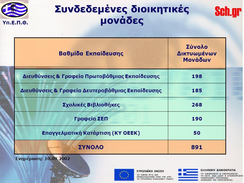 Υπ.Ε.Π.Θ.Sch.gr Συνδεδεμένες διοικητικές μονάδες Βαθμίδα Εκπαίδευσης Σύνολο Δικτυωμένων Μονάδων Διευθύνσεις & Γραφεία Πρωτοβάθμιας Εκπαίδευσης198 Διευθύνσεις & Γραφεία Δευτεροβάθμιας Εκπαίδευσης185 Σχολικές Βιβλιοθήκες268 Γραφεία ΣΕΠ190 Επαγγελματική Κατάρτιση (ΚΥ ΟΕΕΚ)50 ΣΥΝΟΛΟ891 Ενημέρωση: 10.09.2002