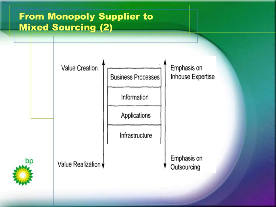 From Monopoly Supplier to Mixed Sourcing (2)