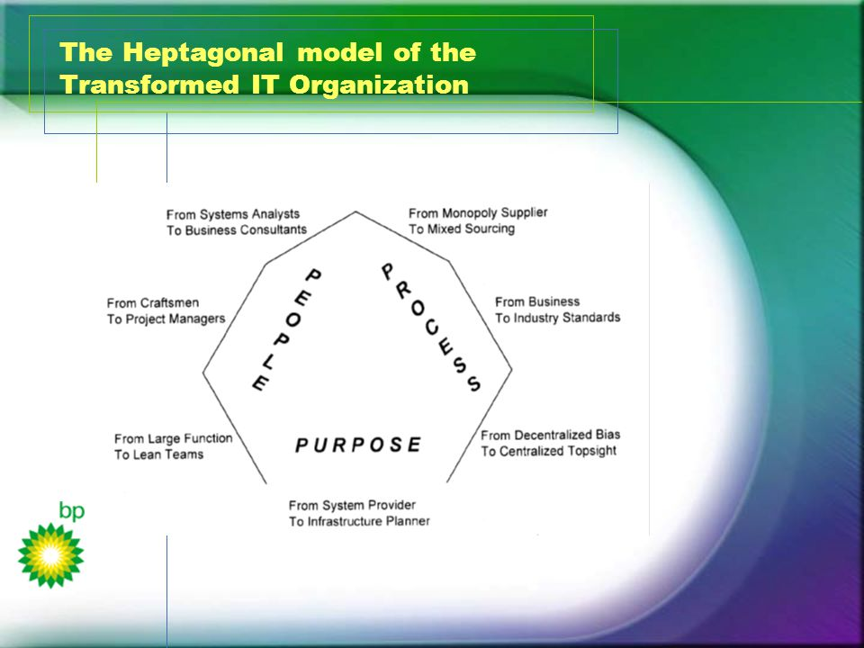 The Heptagonal model of the Transformed IT Organization