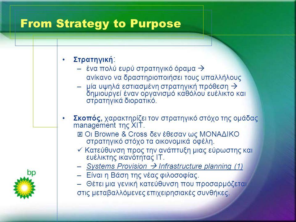 From Strategy to Purpose •Στρατηγική : –ένα πολύ ευρύ στρατηγικό όραμα  ανίκανο να δραστηριοποιήσει τους υπαλλήλους –μία υψηλά εστιασμένη στρατηγική