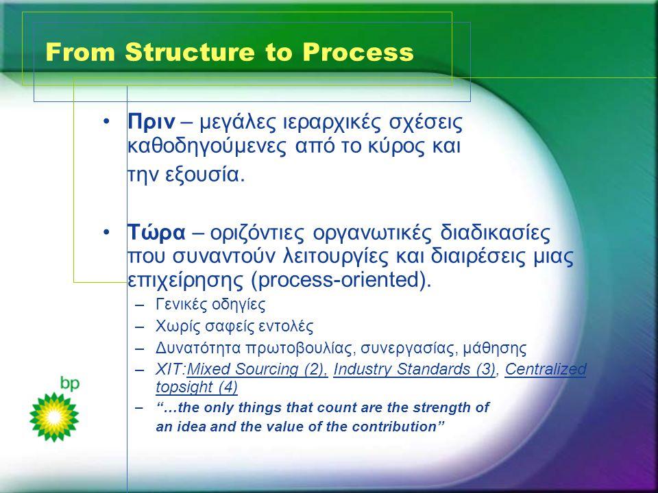 From Structure to Process •Πριν – μεγάλες ιεραρχικές σχέσεις καθοδηγούμενες από το κύρος και την εξουσία. •Τώρα – οριζόντιες οργανωτικές διαδικασίες π