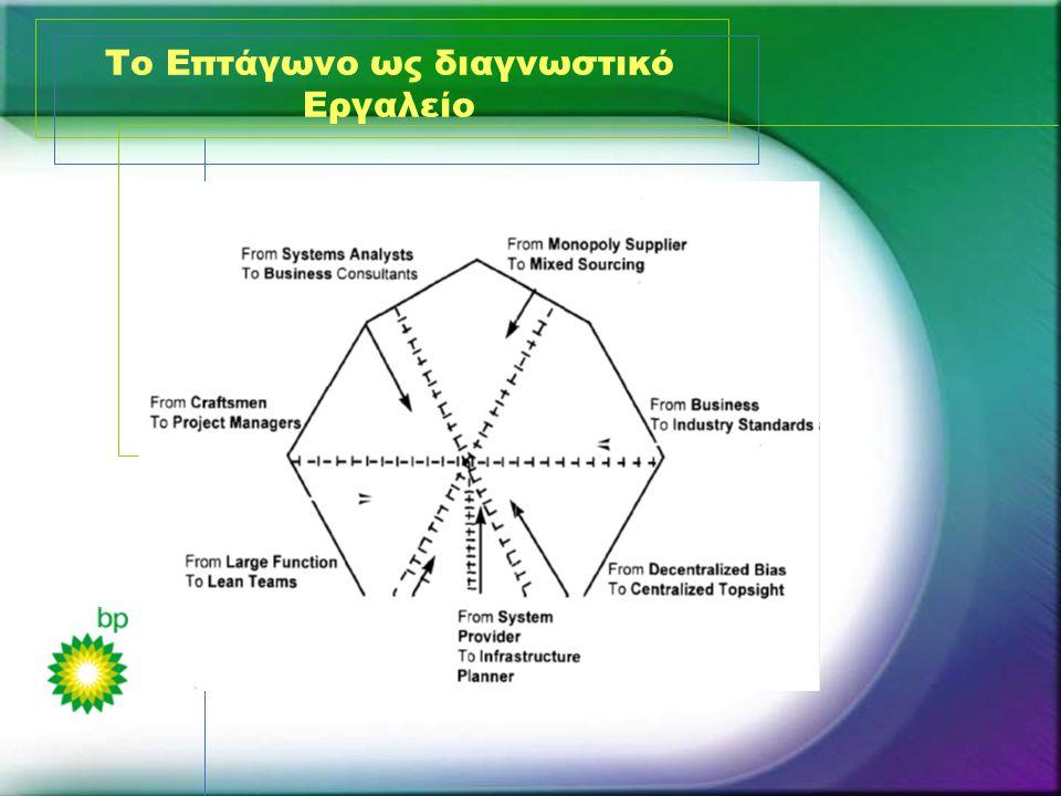 Το Επτάγωνο ως διαγνωστικό Εργαλείο