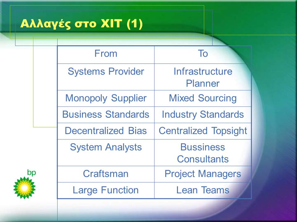 Αλλαγές στο XIT (1) FromTo Systems ProviderInfrastructure Planner Monopoly SupplierMixed Sourcing Business StandardsIndustry Standards Decentralized BiasCentralized Topsight System AnalystsBussiness Consultants CraftsmanProject Managers Large FunctionLean Teams