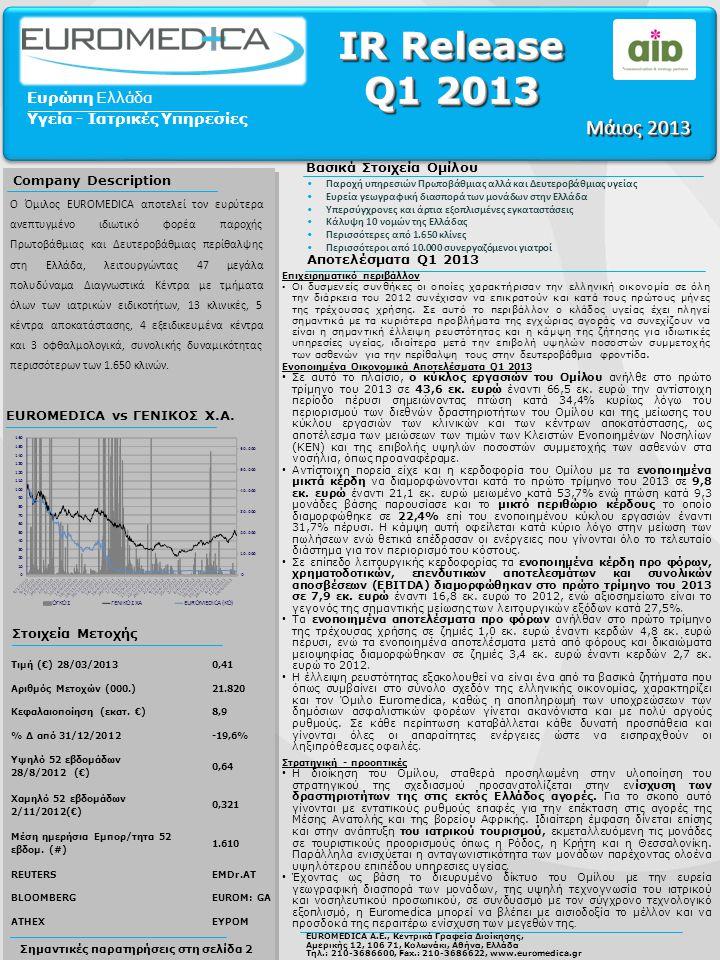 Σημαντικές παρατηρήσεις στη σελίδα 2 EUROMEDICA vs ΓΕΝΙΚΟΣ Χ.Α. Στοιχεία Μετοχής Αποτελέσματα Q1 2013 Τιμή (€) 28/03/20130,41 Αριθμός Μετοχών (000.)21