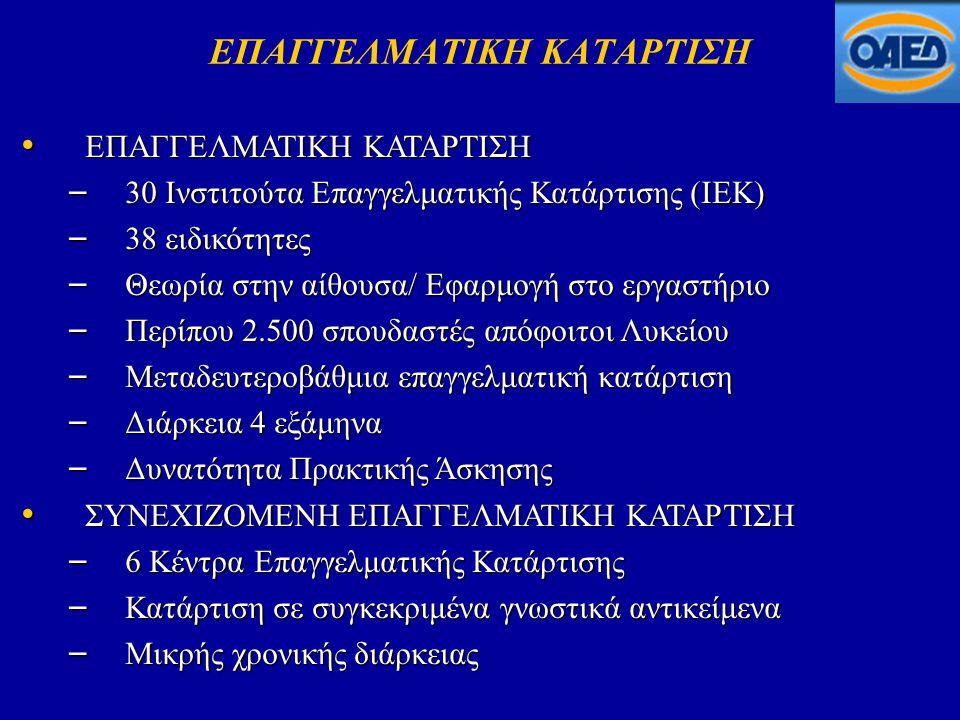 ΕΠΑΓΓΕΛΜΑΤΙΚΗ ΚΑΤΑΡΤΙΣΗ • ΕΠΑΓΓΕΛΜΑΤΙΚΗ ΚΑΤΑΡΤΙΣΗ – 30 Ινστιτούτα Επαγγελματικής Κατάρτισης (ΙΕΚ) – 38 ειδικότητες – Θεωρία στην αίθουσα/ Εφαρμογή στο εργαστήριο – Περίπου 2.500 σπουδαστές απόφοιτοι Λυκείου – Μεταδευτεροβάθμια επαγγελματική κατάρτιση – Διάρκεια 4 εξάμηνα – Δυνατότητα Πρακτικής Άσκησης • ΣΥΝΕΧΙΖΟΜΕΝΗ ΕΠΑΓΓΕΛΜΑΤΙΚΗ ΚΑΤΑΡΤΙΣΗ – 6 Κέντρα Επαγγελματικής Κατάρτισης – Κατάρτιση σε συγκεκριμένα γνωστικά αντικείμενα – Μικρής χρονικής διάρκειας