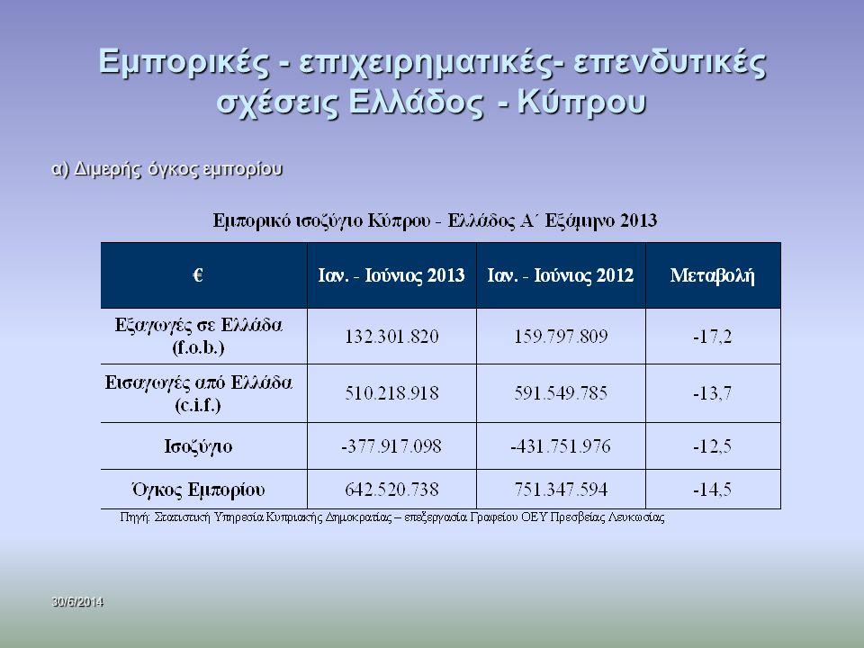 30/6/2014 Εμπορικές - επιχειρηματικές- επενδυτικές σχέσεις Ελλάδος - Κύπρου α) Διμερής όγκος εμπορίου