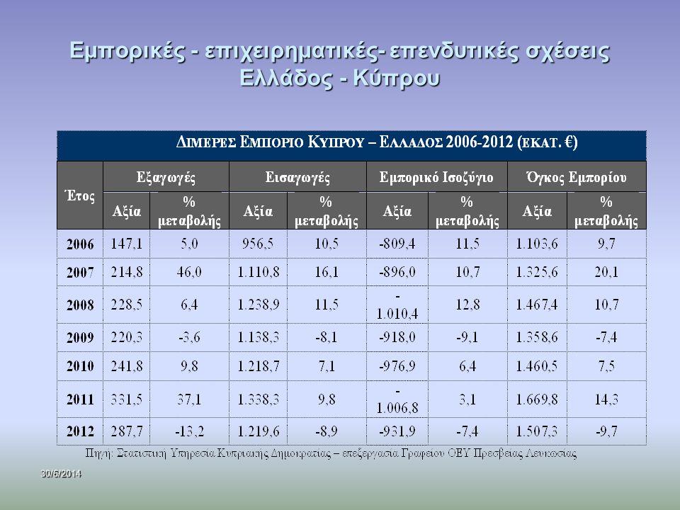 30/6/2014 Εμπορικές - επιχειρηματικές- επενδυτικές σχέσεις Ελλάδος - Κύπρου Διάρθρωση ελληνικών εξαγωγών και εισαγωγών: κύριοι τομείς – προϊόντα