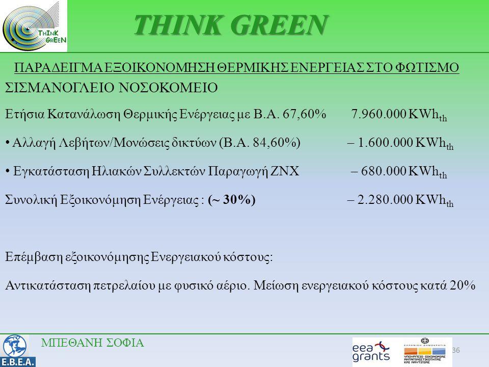 36 •.•. THINK GREEN ΣΙΣΜΑΝΟΓΛΕΙΟ ΝΟΣΟΚΟΜΕΙΟ Ετήσια Κατανάλωση Θερμικής Ενέργειας με Β.Α. 67,60% 7.960.000 ΚWh th • Αλλαγή Λεβήτων/Μονώσεις δικτύων (Β.