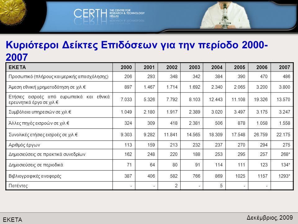 ΕΚΕΤΑ Δεκέμβριος, 2009 Κυριότεροι Δείκτες Επιδόσεων για την περίοδο 2000- 2007 ΕΚΕΤΑ20002001200220032004200520062007 Προσωπικό (πλήρους και μερικής απασχόλησης)206293348342384390470486 Άμεση εθνική χρηματοδότηση σε χιλ.€8971.4671.7141.6922.3402.0653.2003.800 Ετήσιες εισροές από ευρωπαϊκά και εθνικά ερευνητικά έργα σε χιλ.€ 7.0335.3267.7928.10312.44311.10819.32613.570 Συμβόλαια υπηρεσιών σε χιλ.€1.0492.1801.9172.3893.0203.4973.1753.247 Άλλες πηγές εισροών σε χιλ.€3243094182.3815068781.0581.558 Συνολικές ετήσιες εισροές σε χιλ.€9.3039.28211.84114.56518.30917.54826.75922.175 Αριθμός έργων113159213232237270294275 Δημοσιεύσεις σε πρακτικά συνεδρίων162248220188253295257268* Δημοσιεύσεις σε περιοδικά71648091114111123134* Βιβλιογραφικές αναφορές387406582766869102511571293* Πατέντες--2-5--