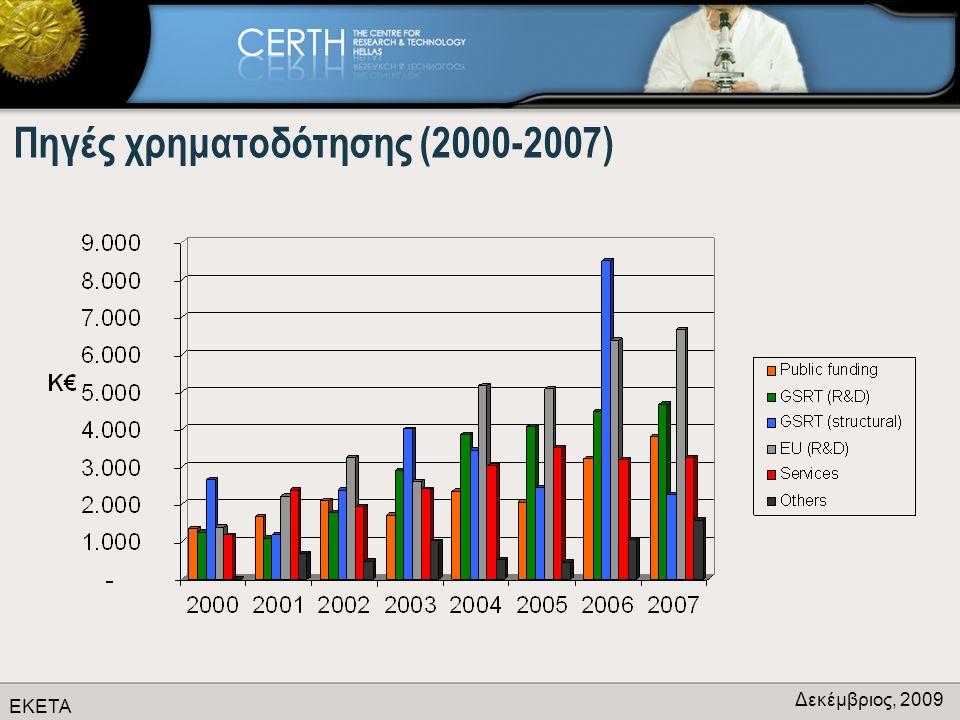 ΕΚΕΤΑ Δεκέμβριος, 2009 Προσωπικό (2000-2007)