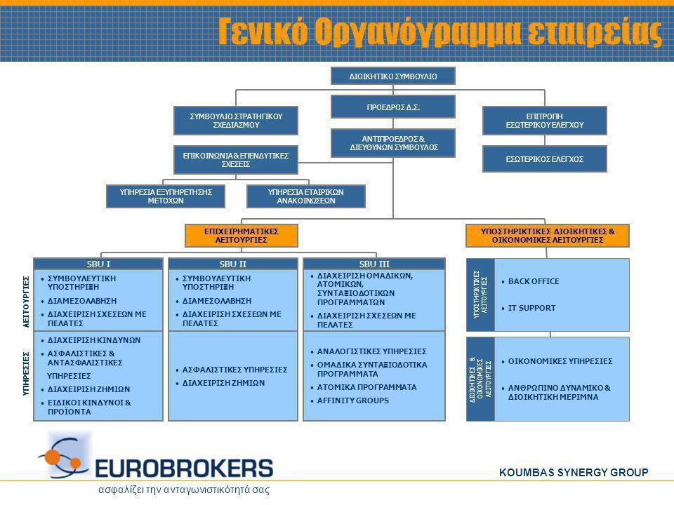 ασφαλίζει την ανταγωνιστικότητά σας KOUMBAS SYNERGY GROUP ΕΠΕΝΔΥΤΙΚΟ ΠΡΟΓΡΑΜΜΑ ασφαλίζει την ανταγωνιστικότητά σας KOUMBAS SYNERGY GROUP Με την από 01/04/2004 απόφαση του Δ.Σ, το επενδυτικό πρόγραμμα της εταιρείας τροποποιήθηκε ως εξής : ΕΙΔΟΣ ΕΠΕΝΔΥΣΗΣ (σε € 000) Α΄εξάμηνο 2004 Β΄εξάμηνο 2004 Α΄εξάμηνο 2005 ΣύνολοΊδια Κεφάλαια & Τραπεζικός Δανεισμός Τελικό Σύνολο Αγορά Οικοπέδου1.52200 2.0003.522 Ανέγερση Κτιρίου05115121.0231.3252.348 Αναβάθμιση Μηχανογραφικής Υποδομής 5970 199388587 Σύνολο1.5815815822.7443.7136.457