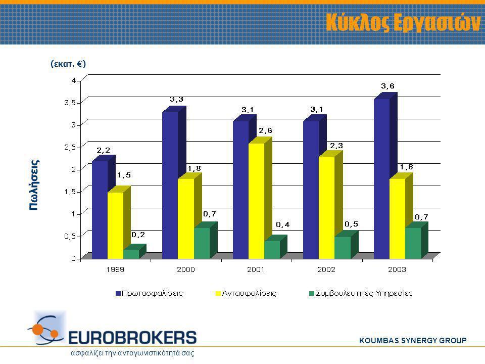 ασφαλίζει την ανταγωνιστικότητά σας KOUMBAS SYNERGY GROUP Κύκλος Εργασιών (εκατ. €) Πωλήσεις